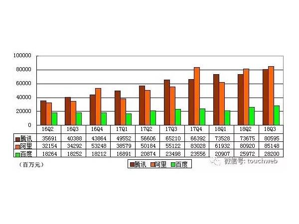 腾讯阿里单季营收破800亿 百度一度停滞增长